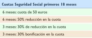 cuotas-seguridad-social-GA