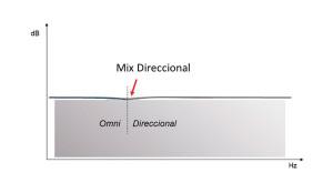 Mix-Direccional
